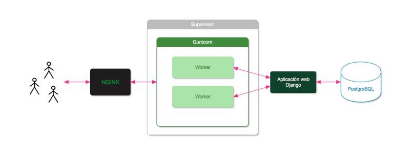 Arquitectura Django + Gunicorn + Nginx + Supervisor